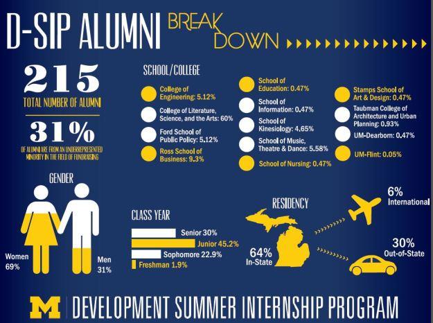 D-SIP Alumni Breakdown